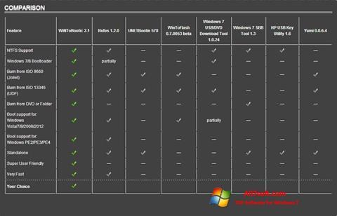 Captura de pantalla WiNToBootic para Windows 7